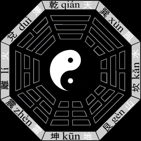 從文字看歷史系列:八卦符號與蘊含的宇宙觀點