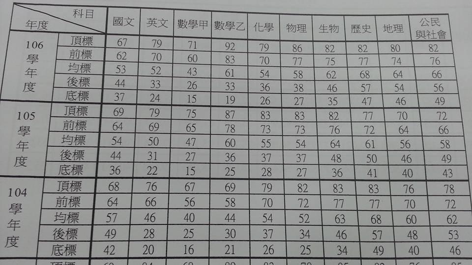 指考數乙1657人滿分 創11年新高