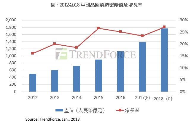 中國晶圓新廠紛投產 產值估增27%