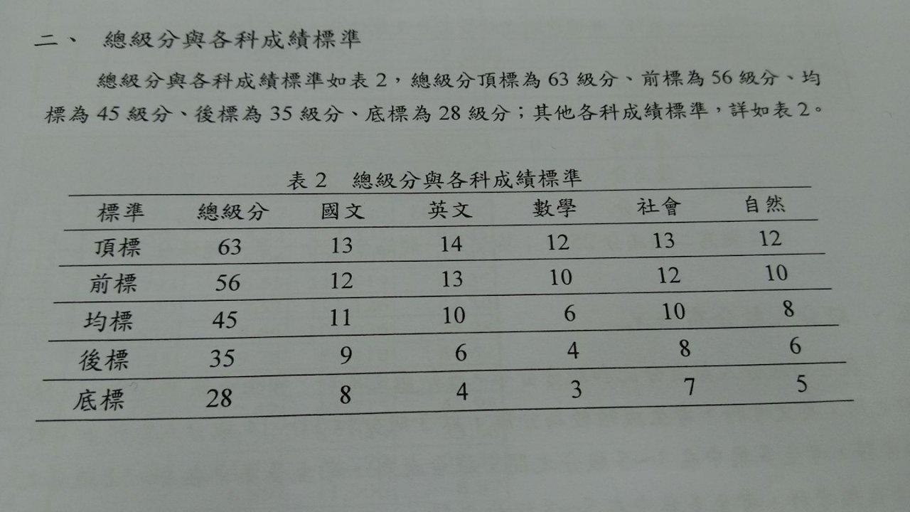 學測259人滿級分 五標總級分皆比去年高