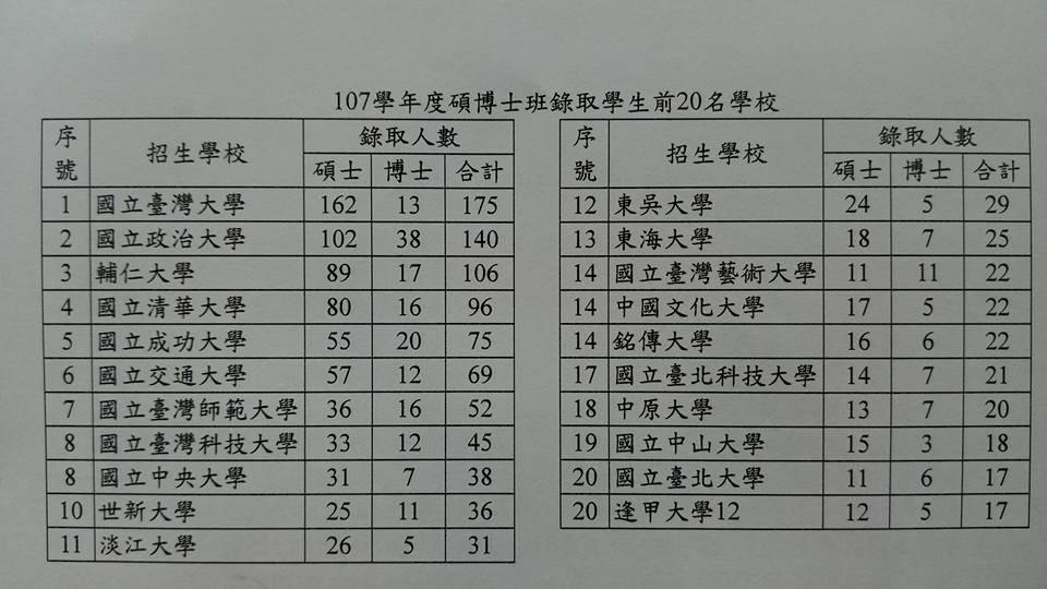 陸生讀台碩博班放榜 錄取1325人創新高