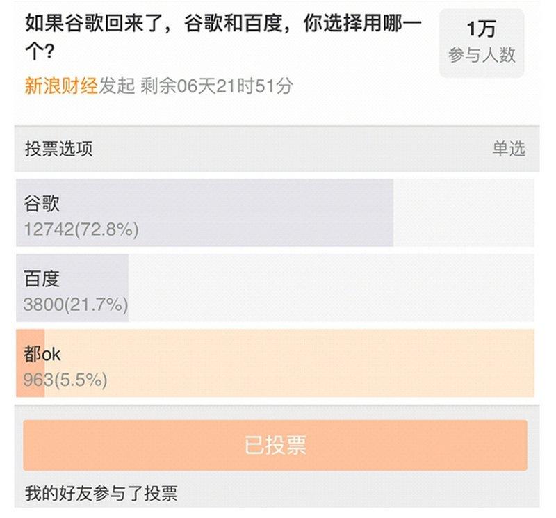 網路投票 逾七成中國網民選谷歌捨百度