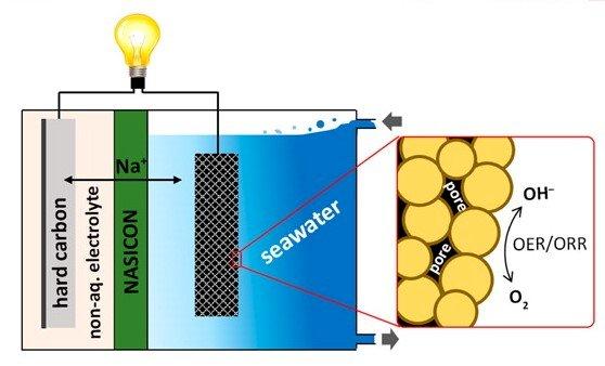 攸關反潛作戰 川普要五角大廈製造海水鋰電池