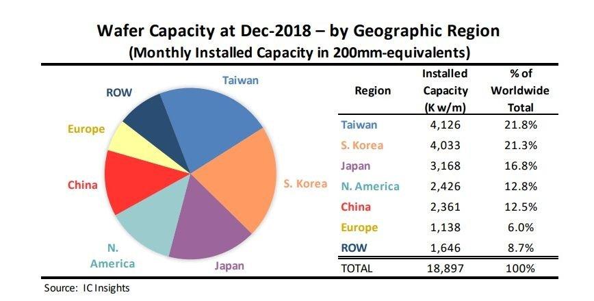 IC Insights:台灣晶圓廠產能全球第一 中國第五