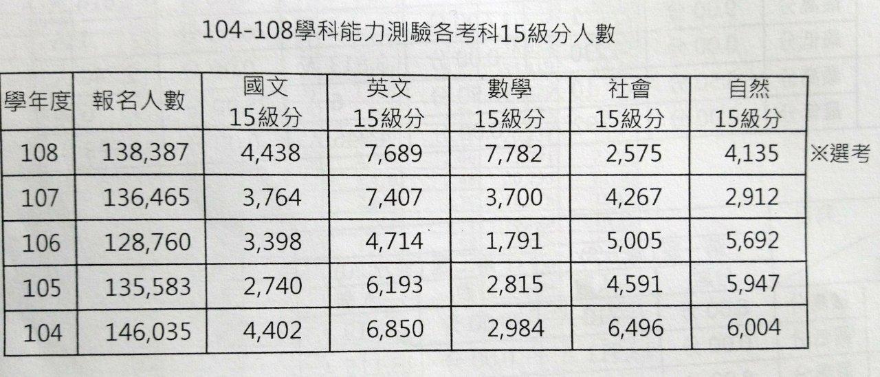 史上最多 學測數學7782人拿15級分
