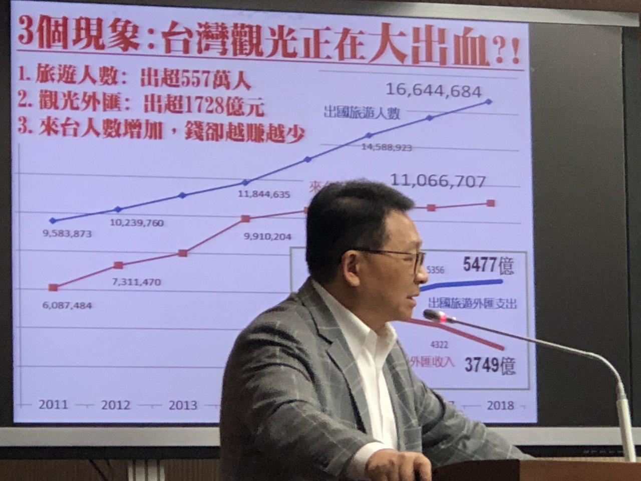 台灣觀光大出血 立委陳歐珀力挺春遊補助