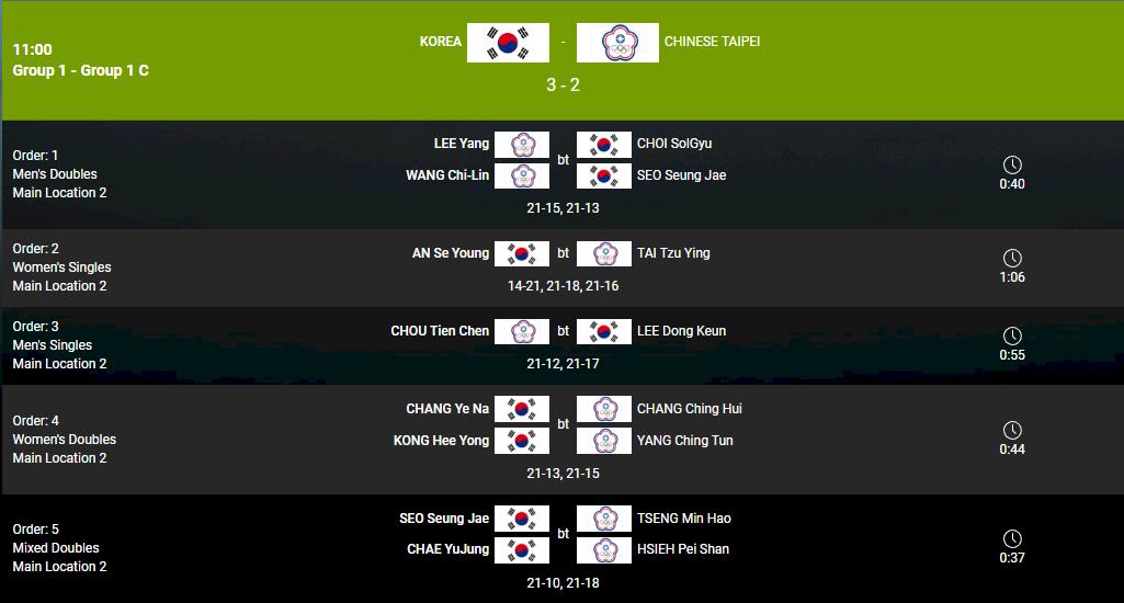 女雙混雙皆落敗 蘇迪曼盃中華隊分組第2晉級