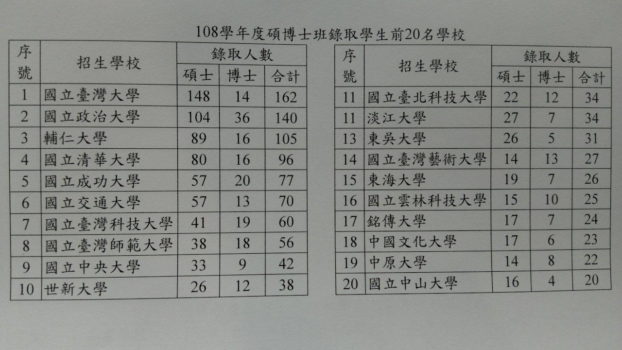 陸生讀台碩博班放榜 招生達成率96%創新高