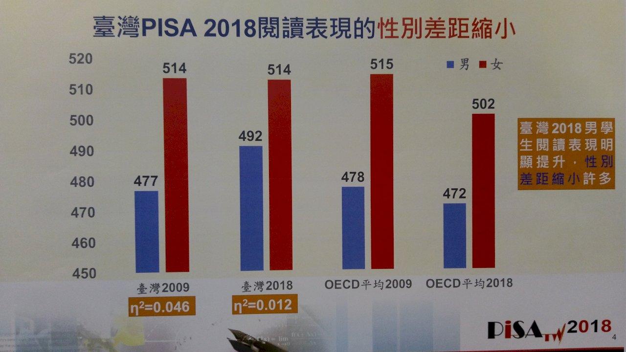 台灣PISA數學全球第五 閱讀表現男學生追上來了