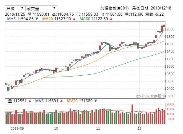 資金湧入  台股收漲25點再創波段新高