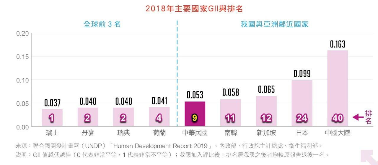 2020性別圖像 台灣性平表現亞洲之冠