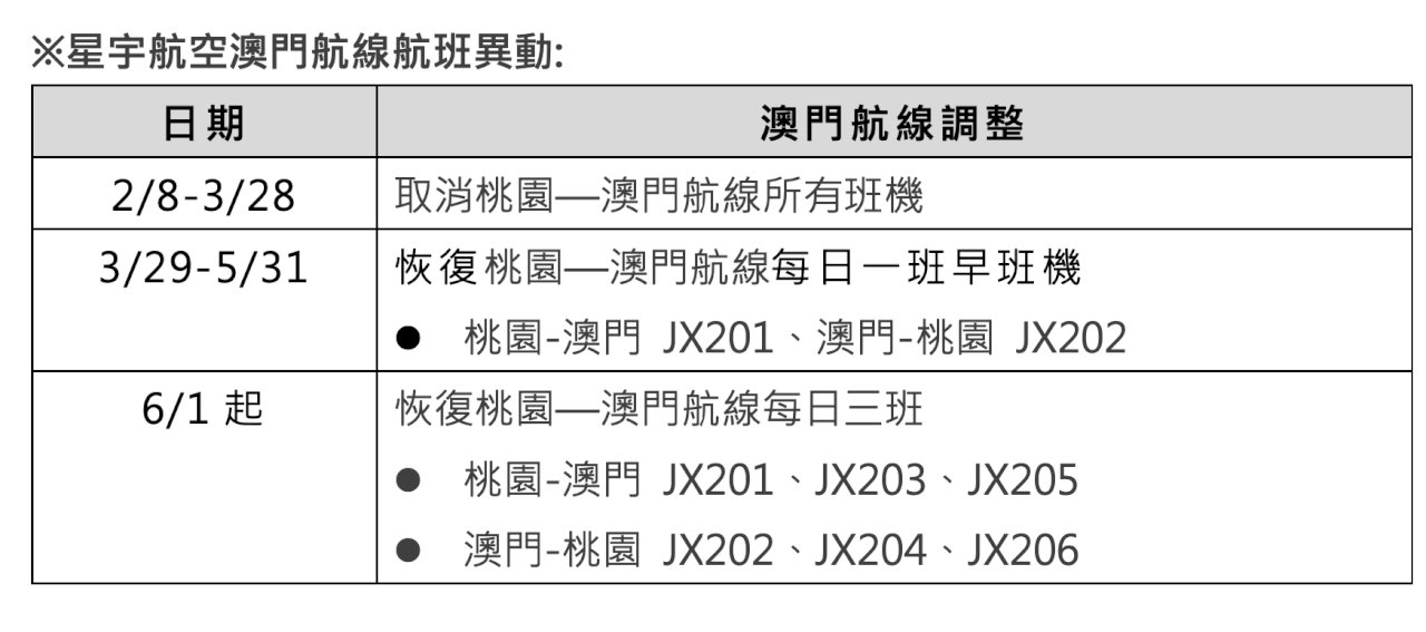 武漢肺炎衝擊/星宇航空取消近2個月澳門航班
