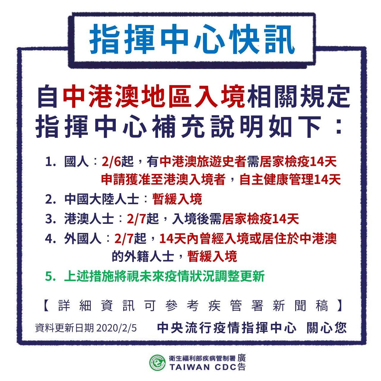 明起中國人士暫緩入境 港澳人士7日起入境需居家檢疫14天