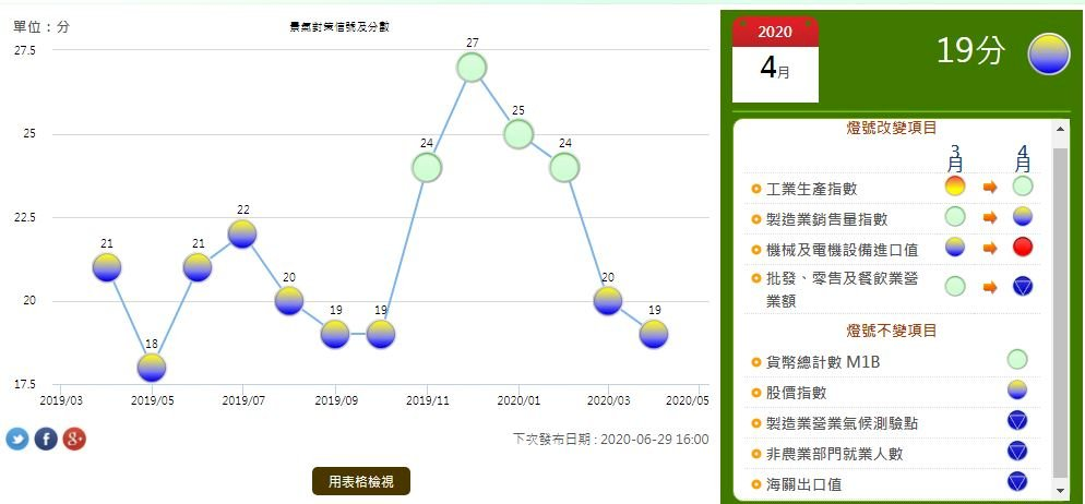 4月景氣燈號續呈黃藍燈領先指標續下跌 國發會:經濟續下行