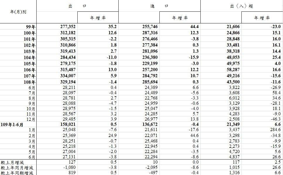 宅經濟燒6月對美出口創新高 科技、傳產兩樣情