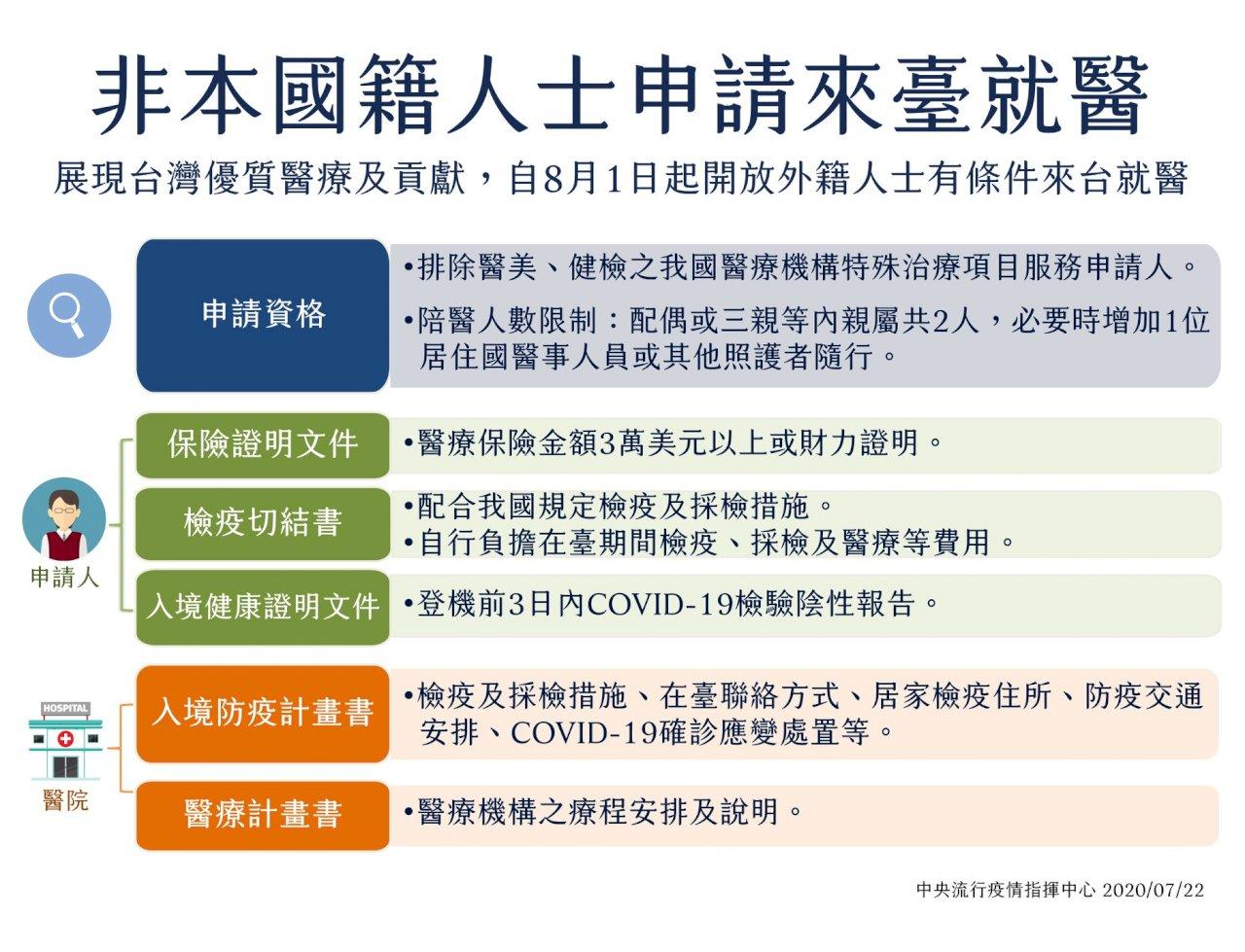 展現台灣醫療貢獻  8月1日起開放外籍人士有條件來台就醫