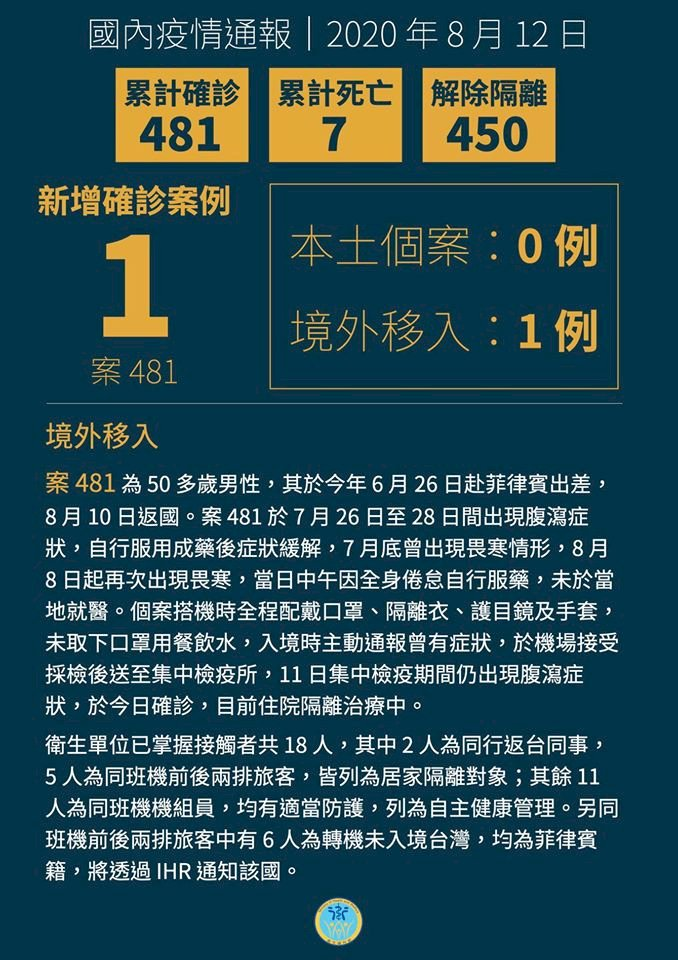 新增1例自菲國移入病例 台灣累計共481例