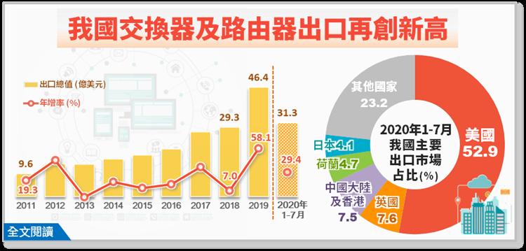 貿易戰轉單效應 台灣交換器路由器出口創新高
