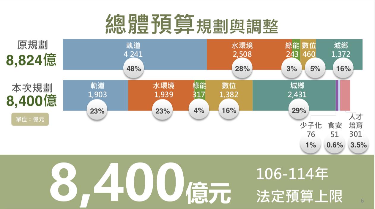 前瞻2.0預算怎麼花?國發會規劃軌道建設下降、數位建設升