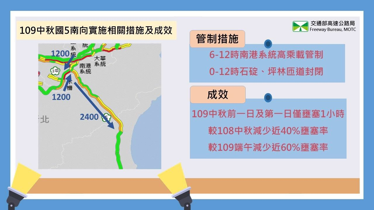 國5中秋疏運新制奏功 高公局:國慶連假比照實施