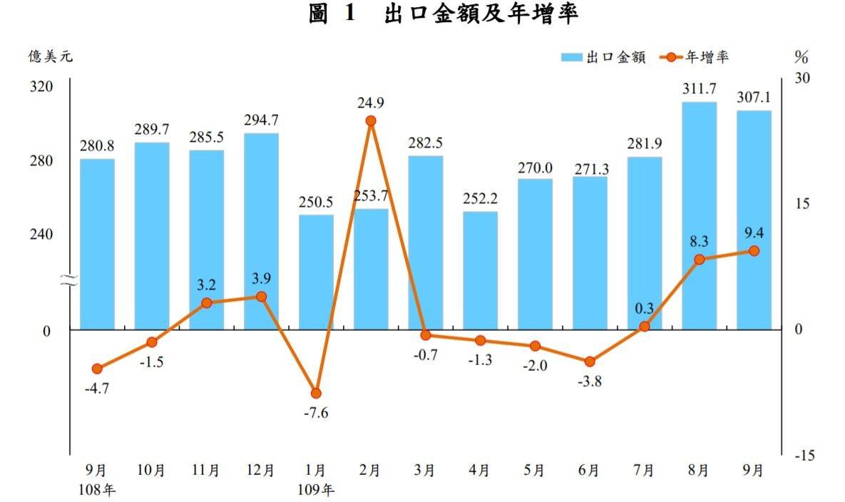 9月出口再衝高 財部估全年出口可望由負轉正