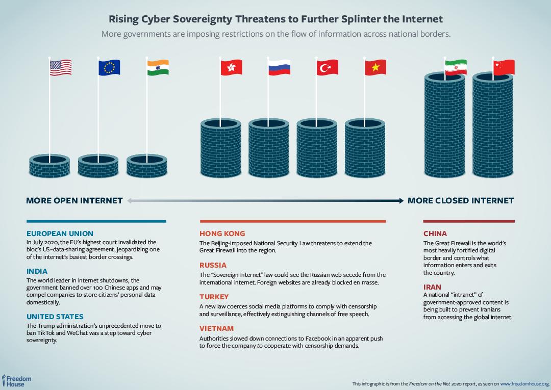 自由之家:多國政府利用疫情打壓網路異議 中國分數最低