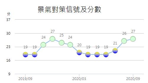 經濟逐漸趨穩 9月景氣燈號連2綠
