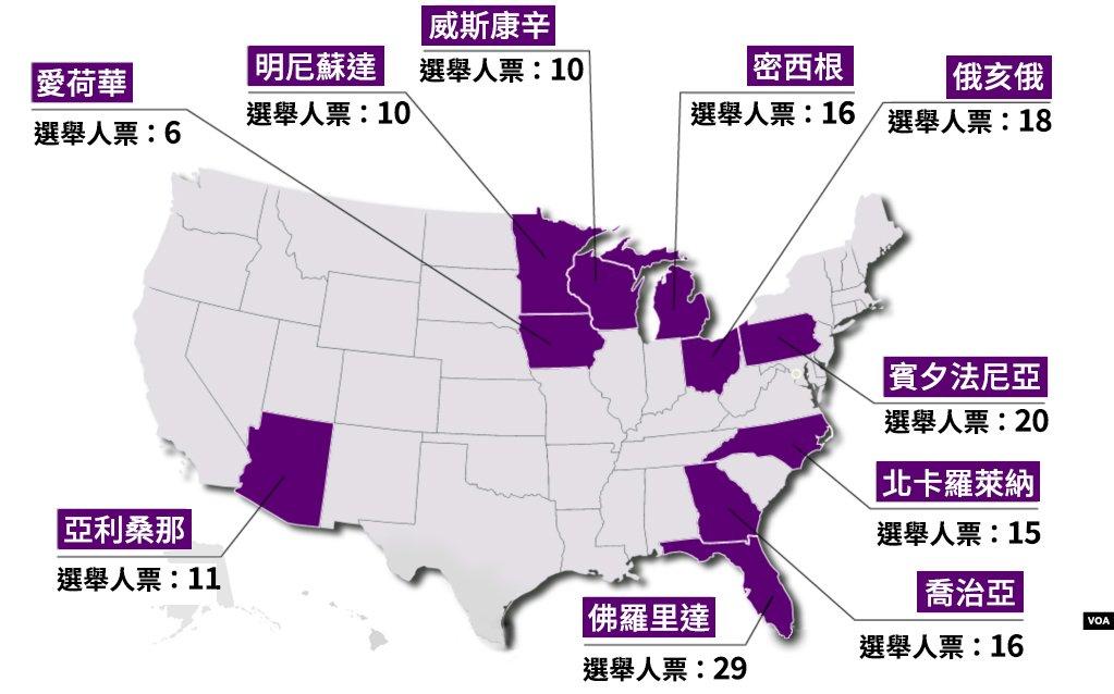 超級戰區!十大搖擺州決定2020年總統大選結果 川普八州領先