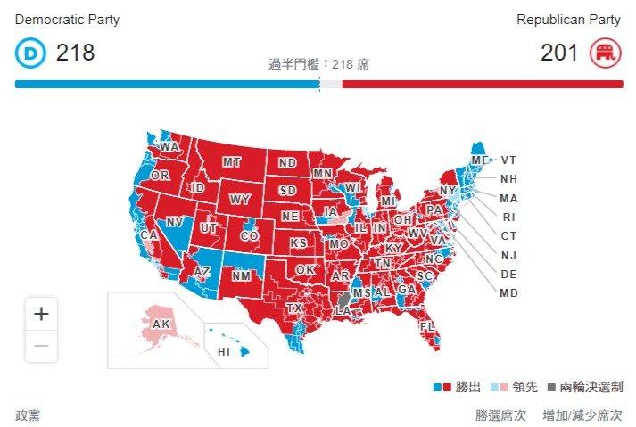 民主黨眾院席次確定過半 美聯社預估領先優勢減少