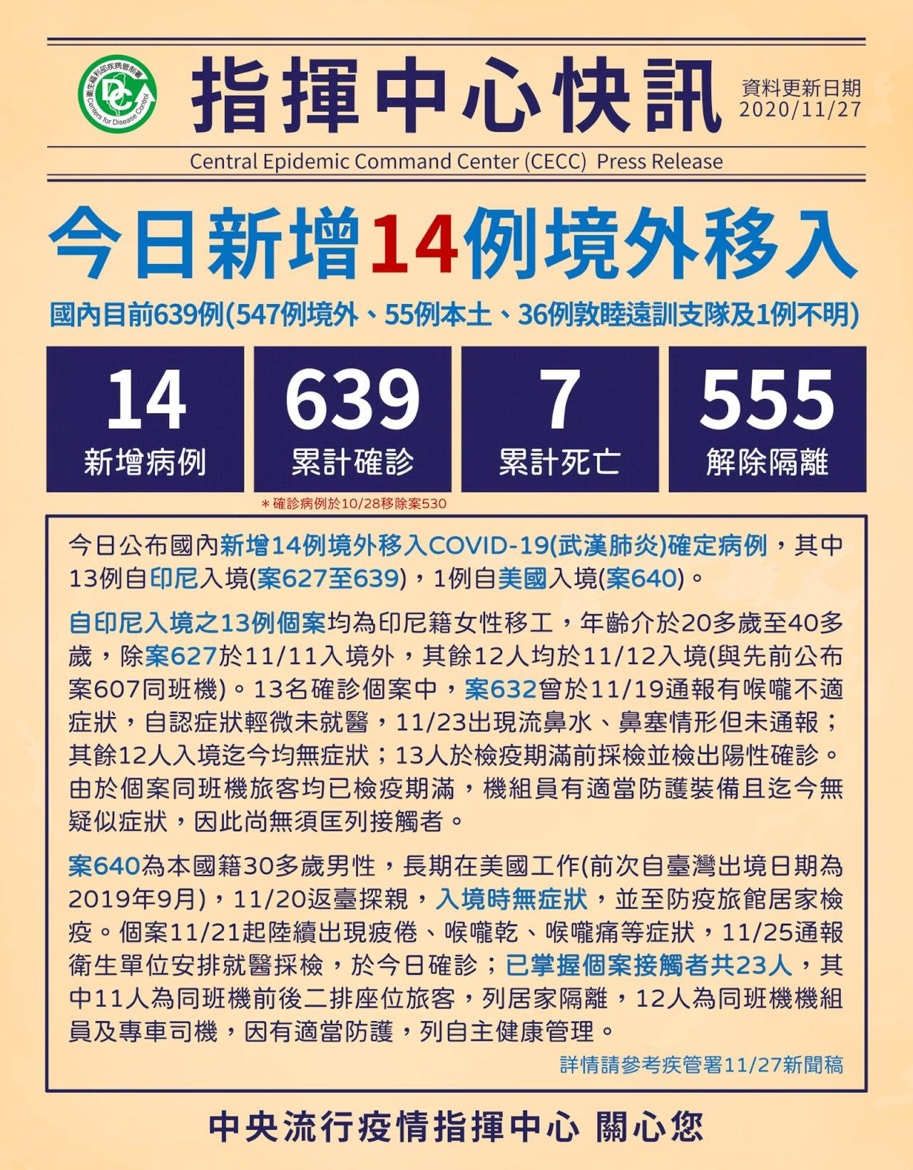 武漢肺炎台灣27日增14例境外移入 12印尼移工同班機群聚