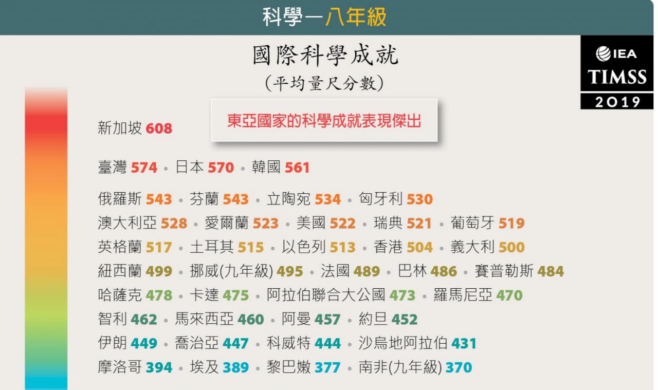 TIMSS台灣亮眼 八年級數學科學成就世界第二