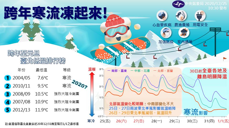 未來一周天氣變化快 入冬首波寒流30日報到