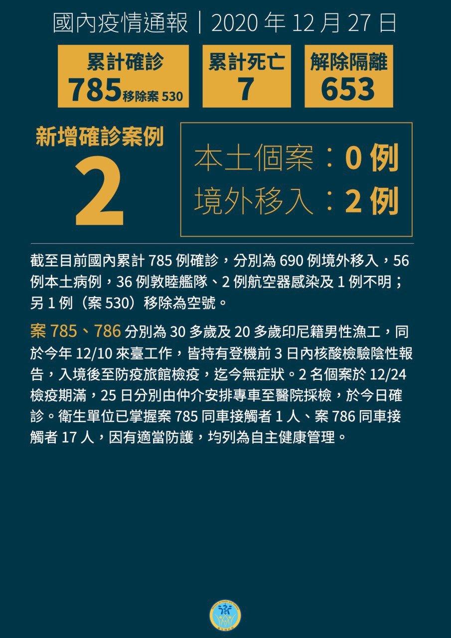 台灣新增2例境外移入 均為印尼漁工