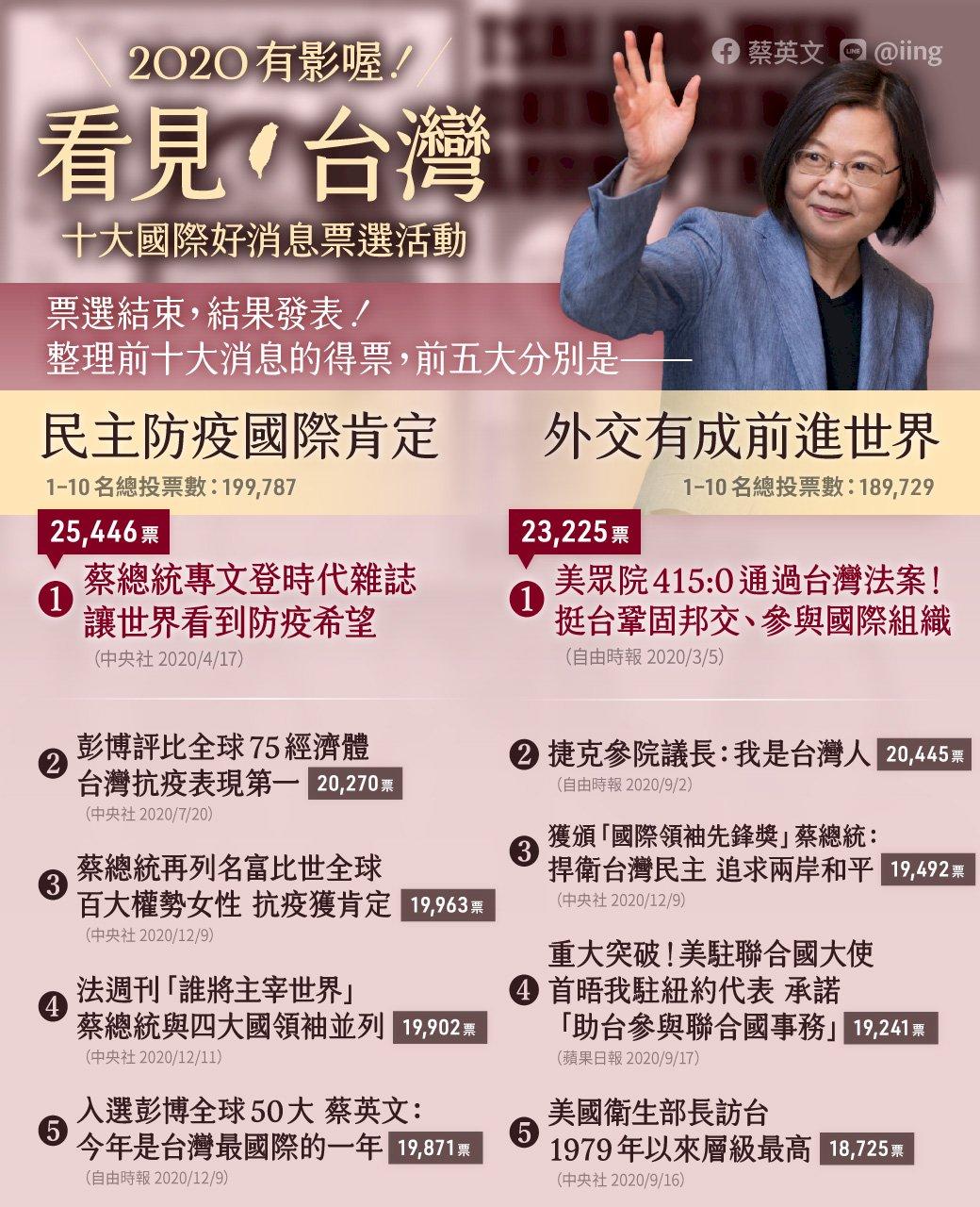十大國際好消息票選結果出爐 蔡總統登上時代雜誌上榜