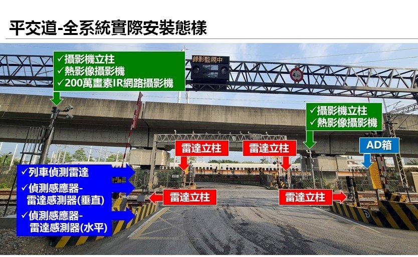 提升安全 台鐵平交道增設自動偵測障礙物