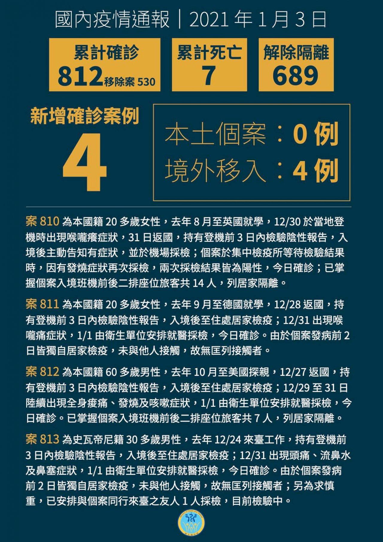 台灣3日再新增4例境外移入 來自英德美及史瓦帝尼