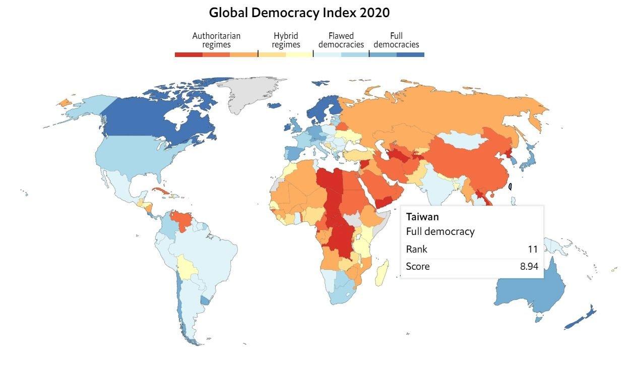 經濟學人公布2020民主指數 台灣居東亞第一