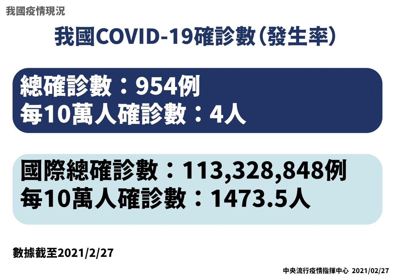 每10萬人僅4人染疫 台灣確診率極低全球第186名