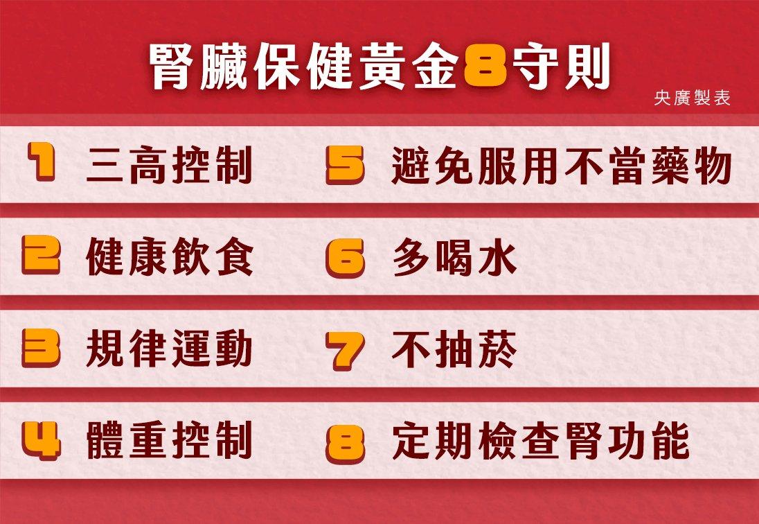 世界腎臟日 國健署提8項黃金守則、戰「腎」三高