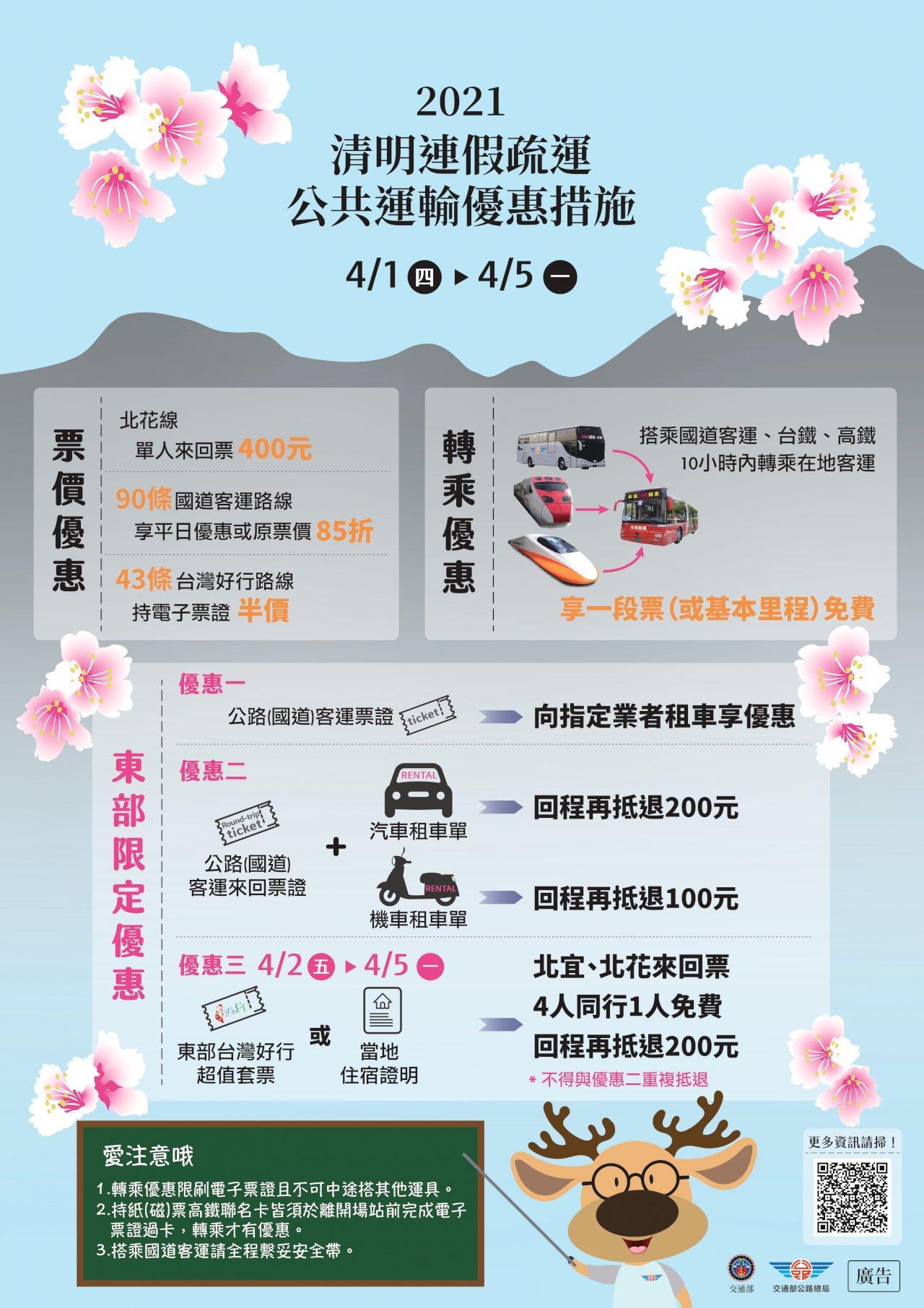 清明連假出遊公共運輸優惠多 4人同行最多可省600元