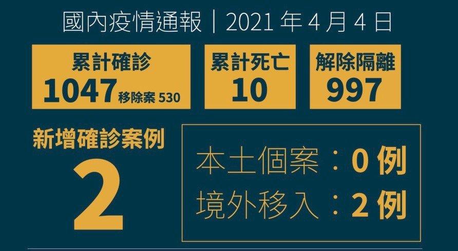 台灣新增2例境外移入 分別來自印尼、菲律賓
