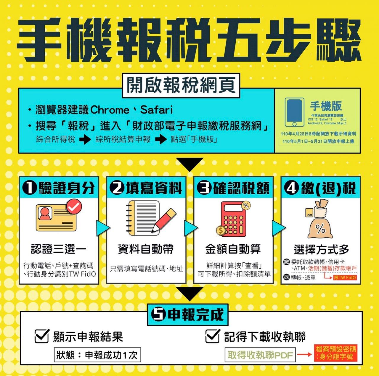 5月報稅新亮點  手機認證也可完稅