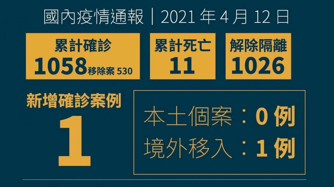 國內新增1例境外移入 自日本入境