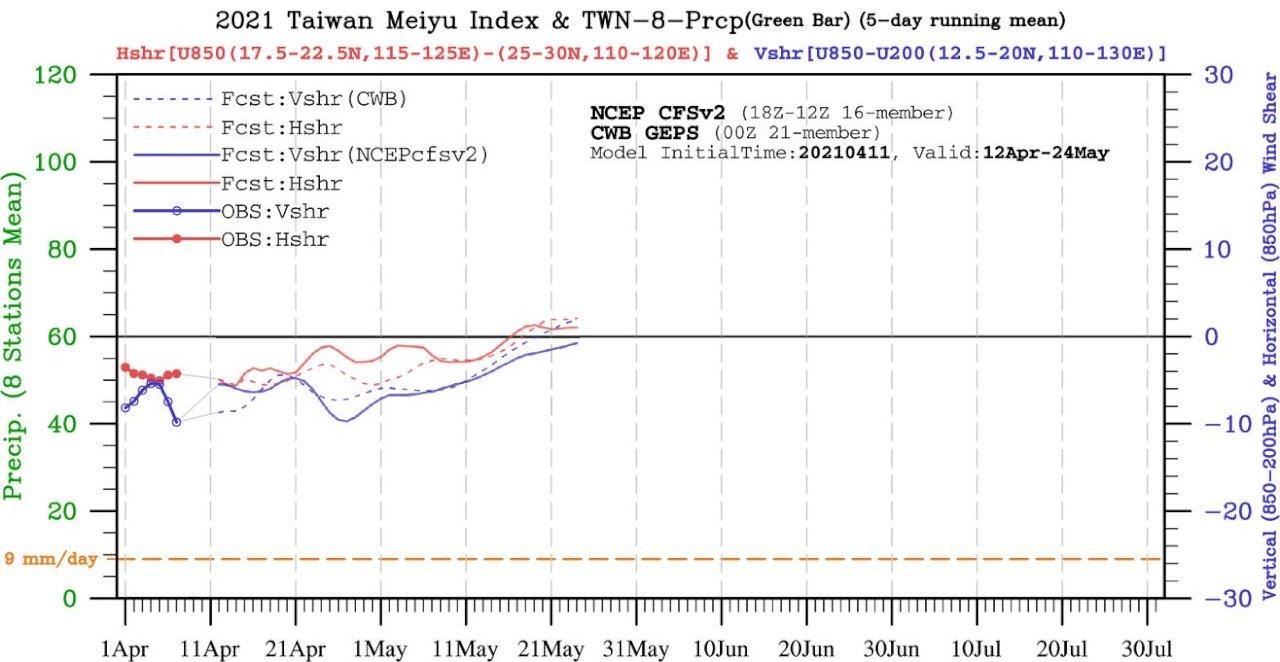 鄭明典:5月下旬梅雨指標顯現