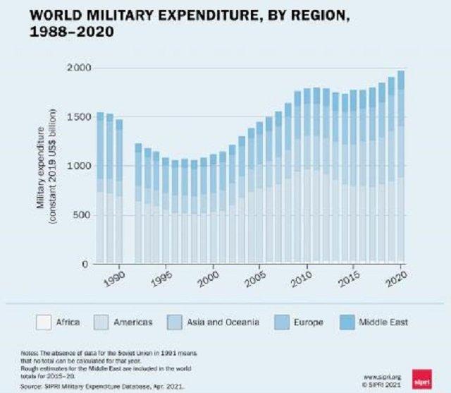 去年全球軍費支出疫情下成長2.6% 美中分排一、二