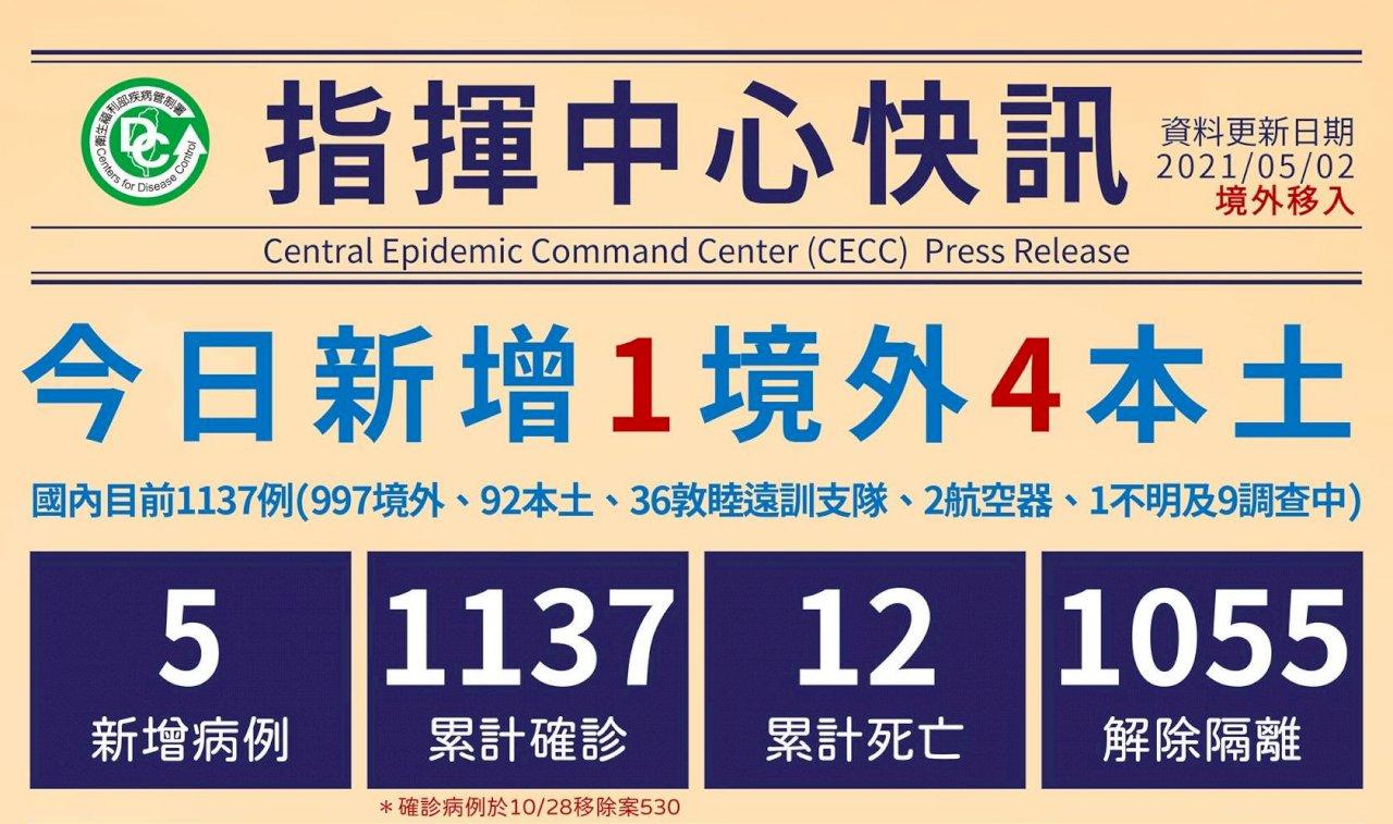 武漢肺炎增4例本土 諾富特員工3家人與機師家人確診