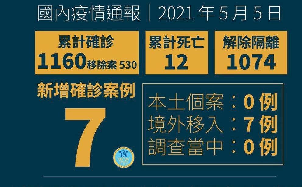本土+0!華航諾富特疫情暫未擴大 新增7例境外移入