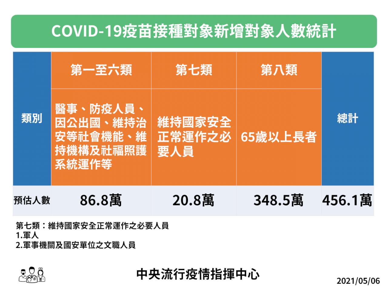 公費疫苗再擴大 5/10起開放軍人、65歲以上長輩接種