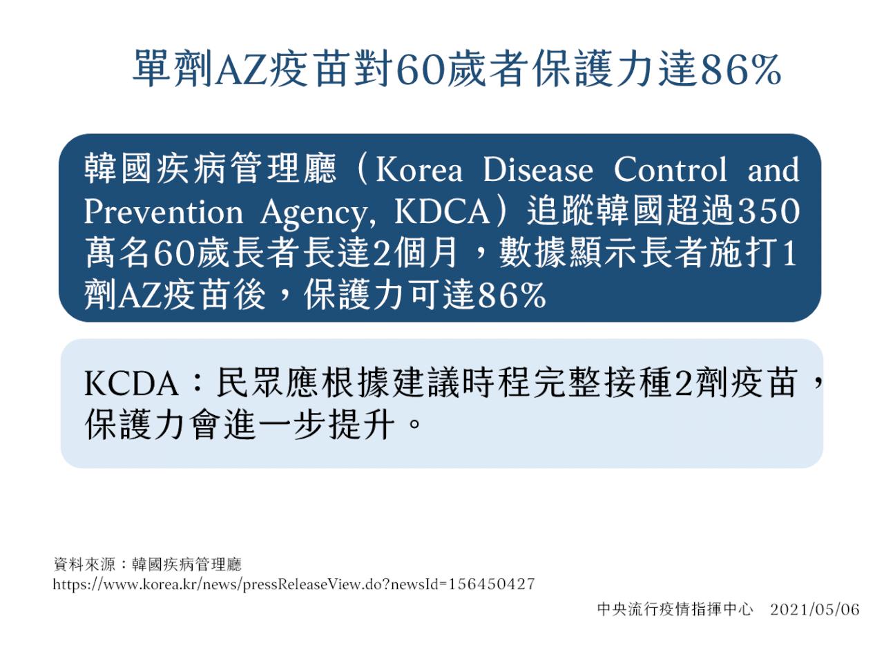 5/10起開放軍人與65歲以上長者打疫苗 指揮中心:打一劑保護力達86%