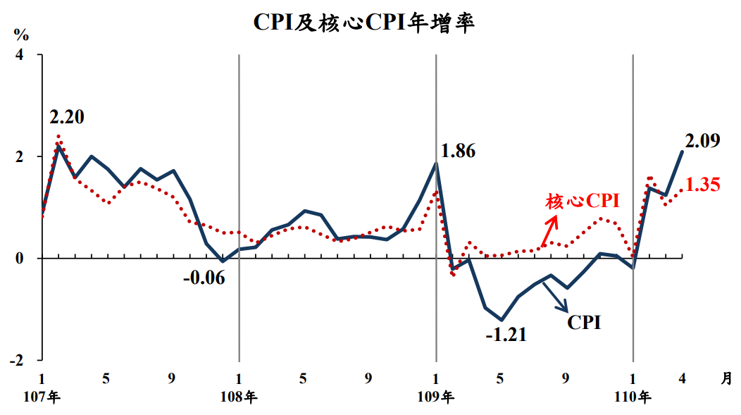 4月物價增幅創38個月來新高 主計總處評估Q2物價將是四季最高